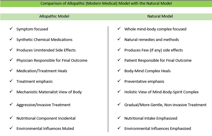 Comparison of Allopathic vs Natural Treatment