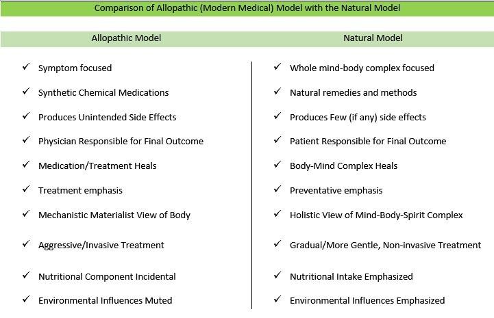 Comparison of Allopathic vs Natural Treatment