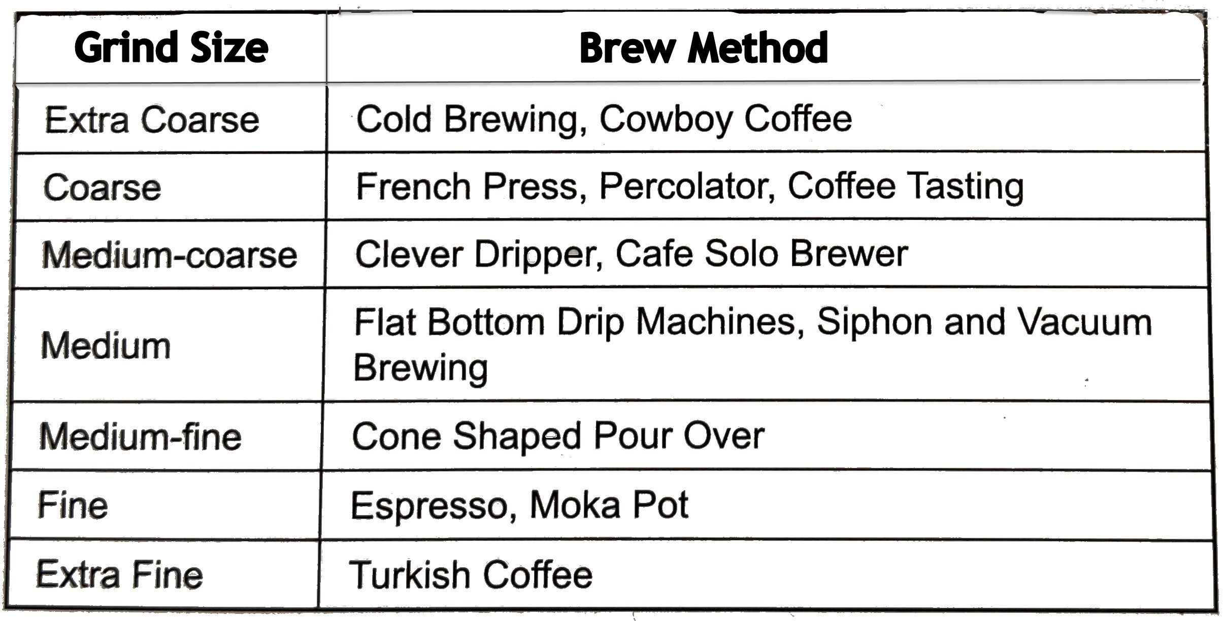 Grind Size vs Brew Method