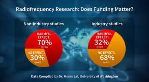 Radio Frequency Research - Does Funding Matter